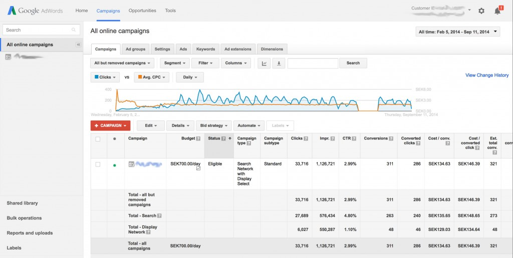 Google adwords dashboard